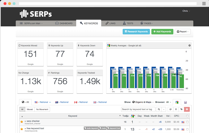 Daily Rank Tracking Software for Large Scale SEO