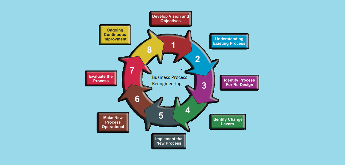 How Business Process Reengineering Works